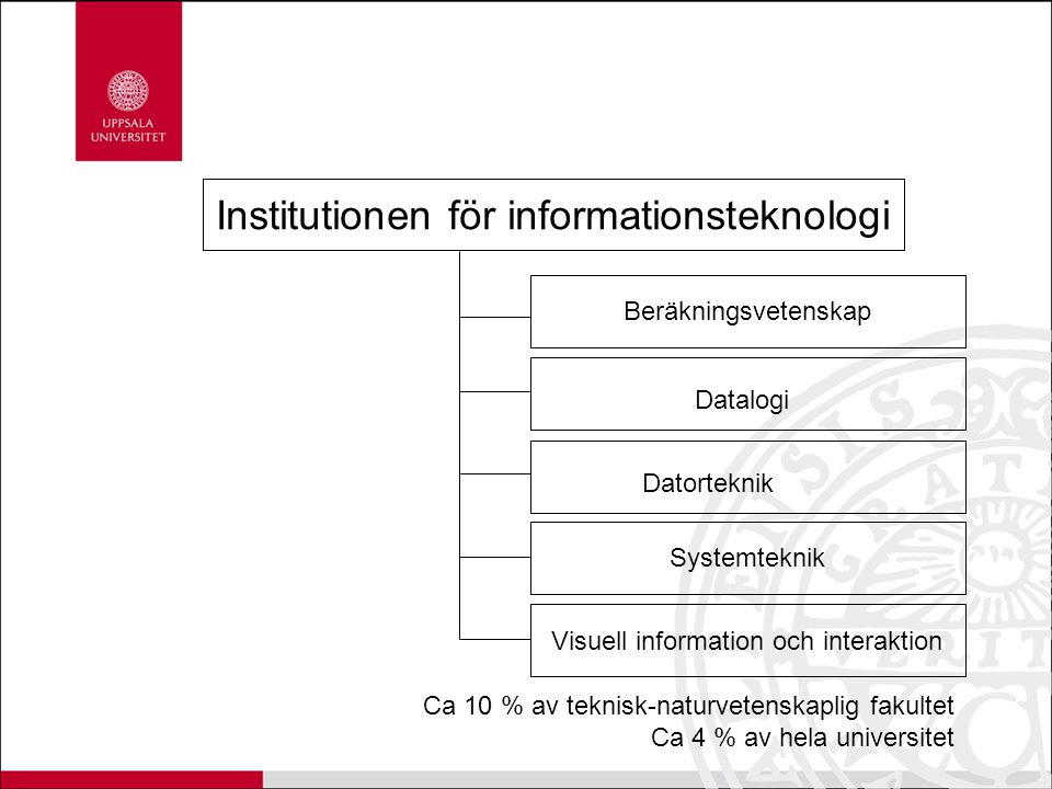 Institutionen för informationsteknologi