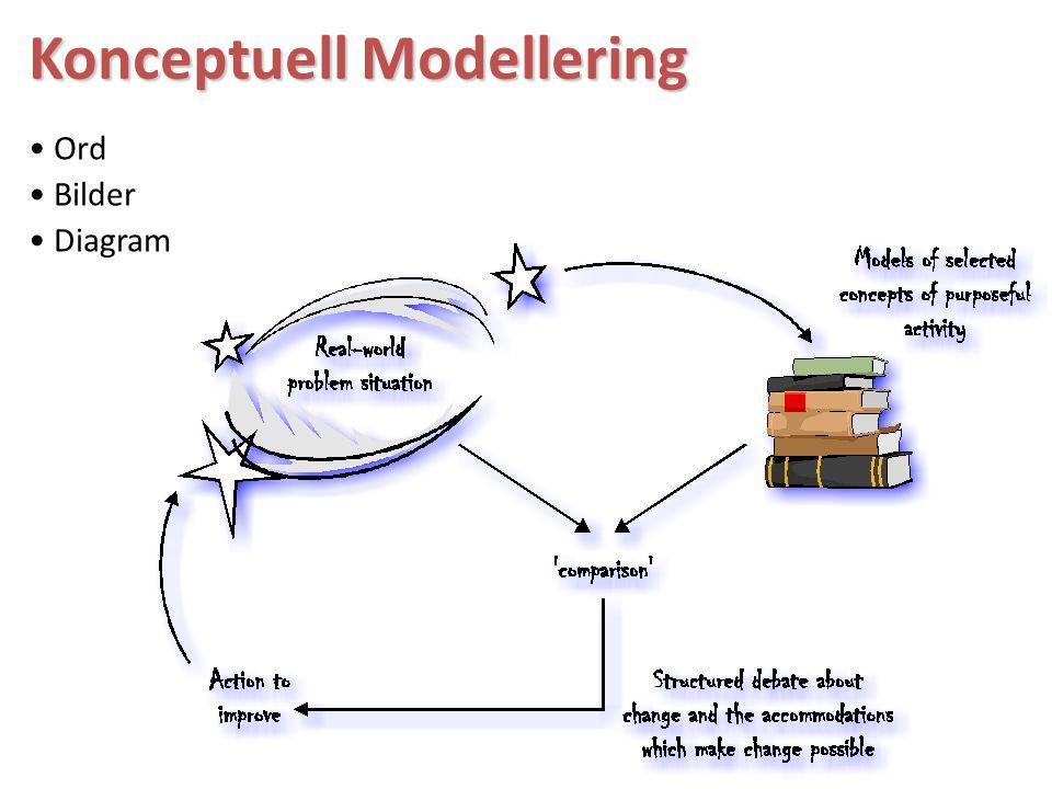 Konceptuell Modellering