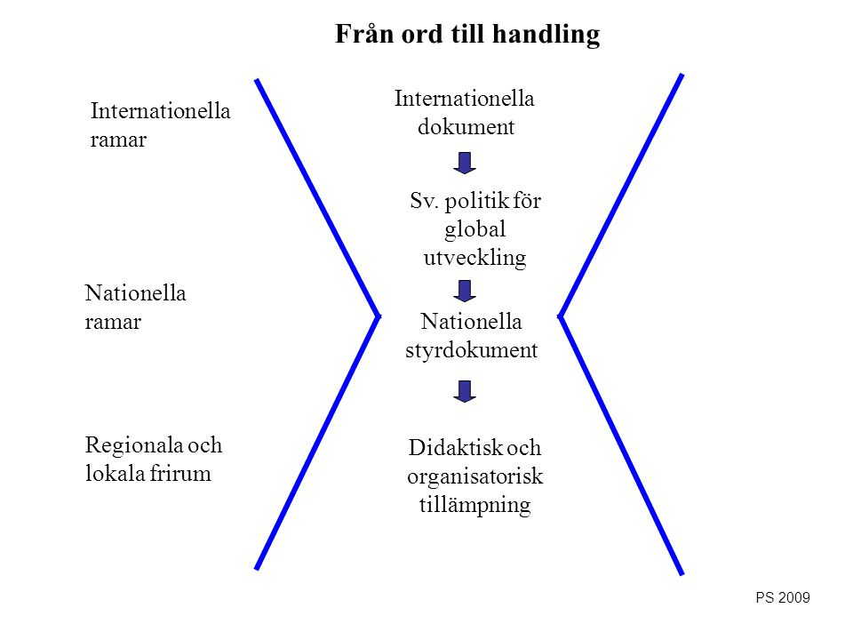 Från ord till handling Internationella dokument Internationella ramar