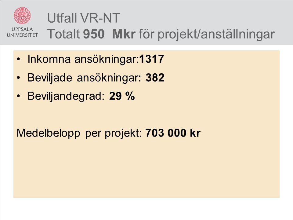 Utfall VR-NT Totalt 950 Mkr för projekt/anställningar