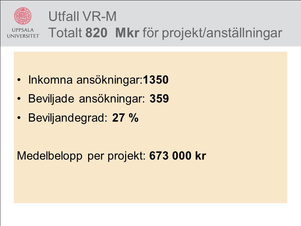 Utfall VR-M Totalt 820 Mkr för projekt/anställningar