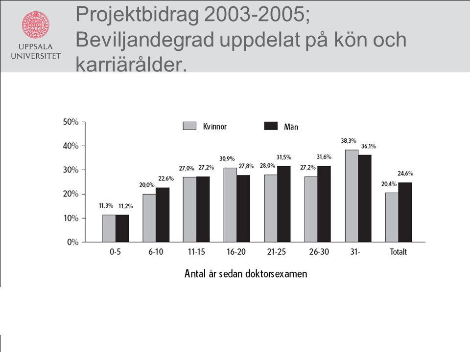 Projektbidrag 2003-2005; Beviljandegrad uppdelat på kön och karriärålder.