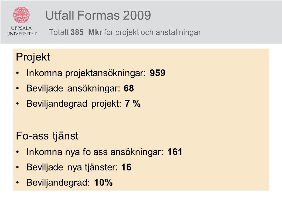 Utfall Formas 2009 Totalt 385 Mkr för projekt och anställningar
