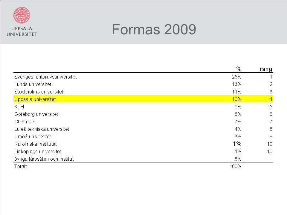 Formas 2009