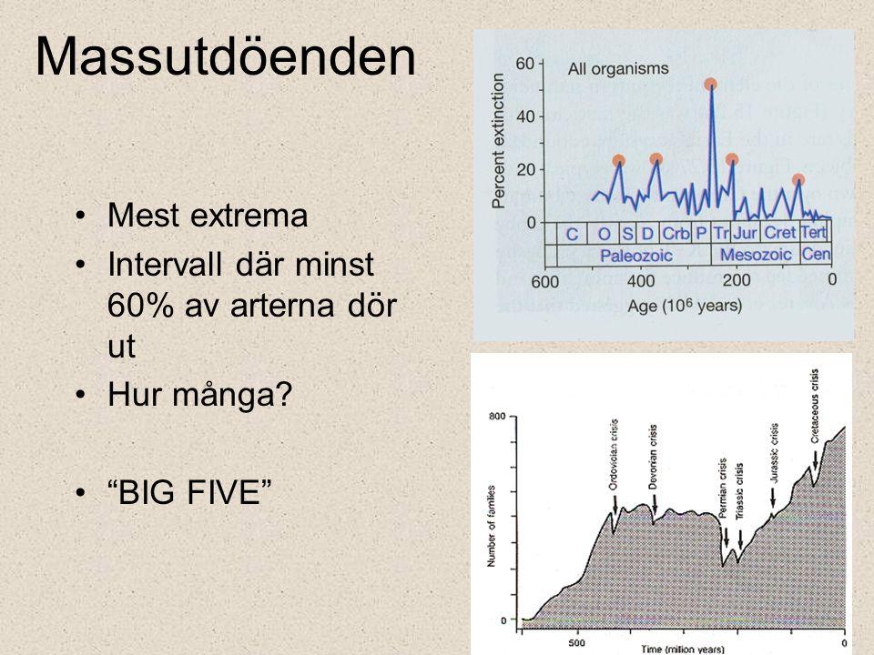 Massutdöenden Mest extrema Intervall där minst 60% av arterna dör ut