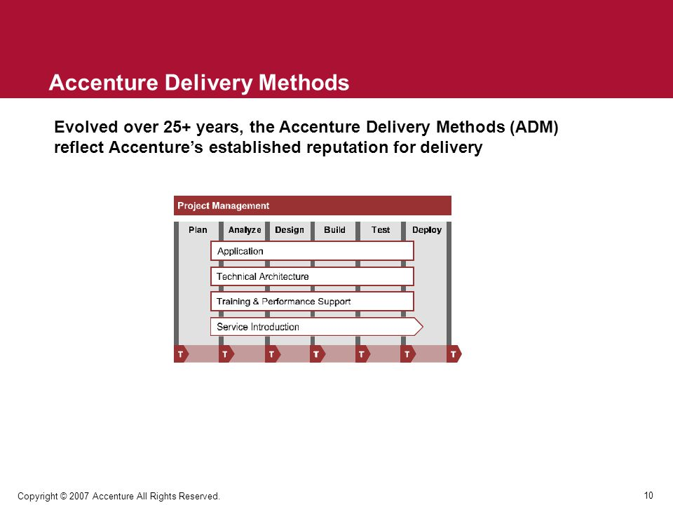 Accenture Delivery Methods