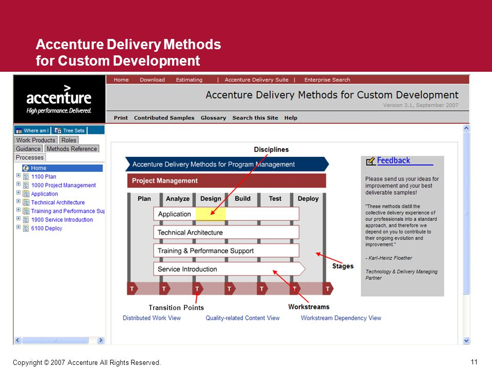Accenture Delivery Methods for Custom Development