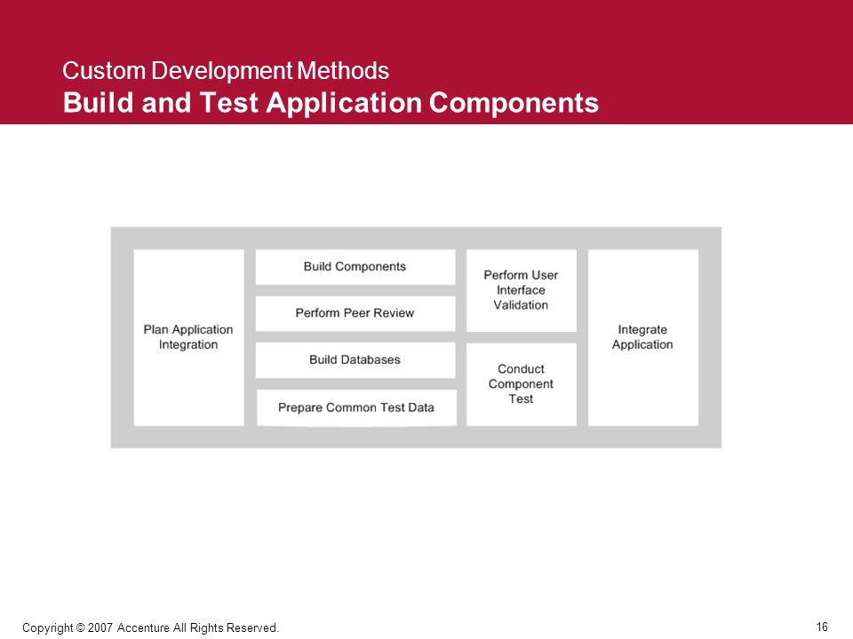 Custom Development Methods Build and Test Application Components