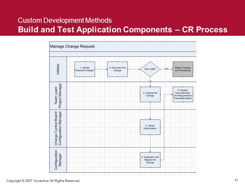 Custom Development Methods Build and Test Application Components – CR Process