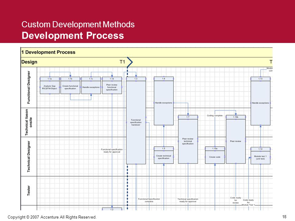 Custom Development Methods Development Process