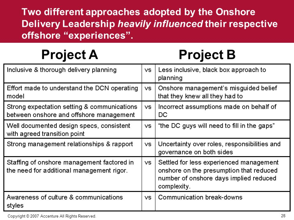 Two different approaches adopted by the Onshore Delivery Leadership heavily influenced their respective offshore experiences .