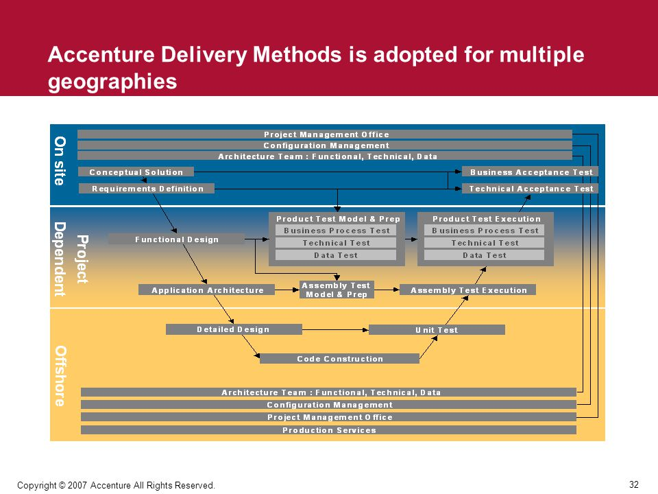 Accenture Delivery Methods is adopted for multiple geographies