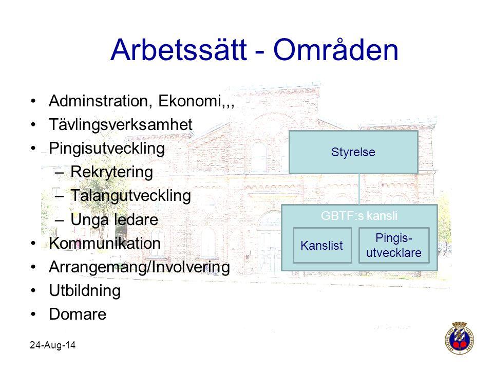 Arbetssätt - Områden Adminstration, Ekonomi,,, Tävlingsverksamhet
