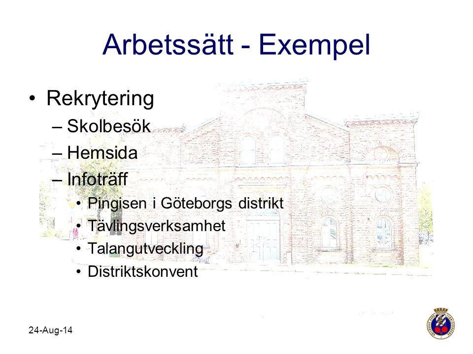 Arbetssätt - Exempel Rekrytering Skolbesök Hemsida Infoträff