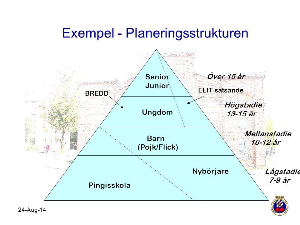 Exempel - Planeringsstrukturen