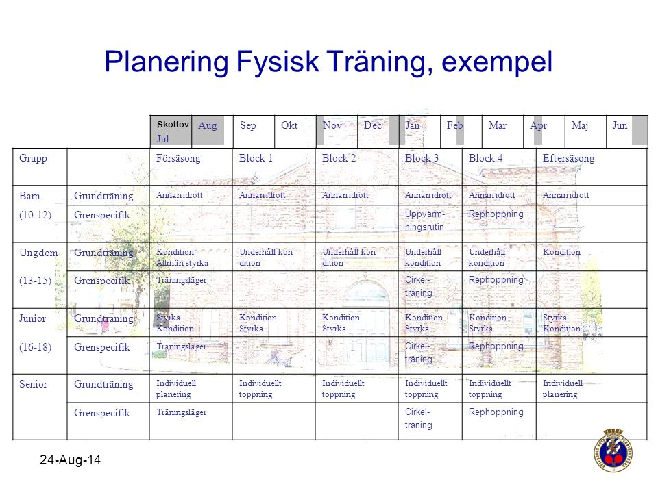 Planering Fysisk Träning, exempel