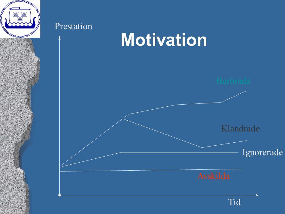 Motivation Prestation Berömda Klandrade Ignorerade Avskilda Tid