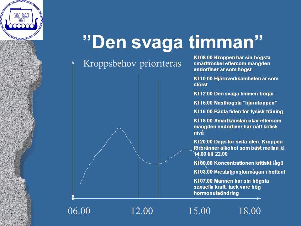 Den svaga timman Kroppsbehov prioriteras 06.00 12.00 15.00 18.00