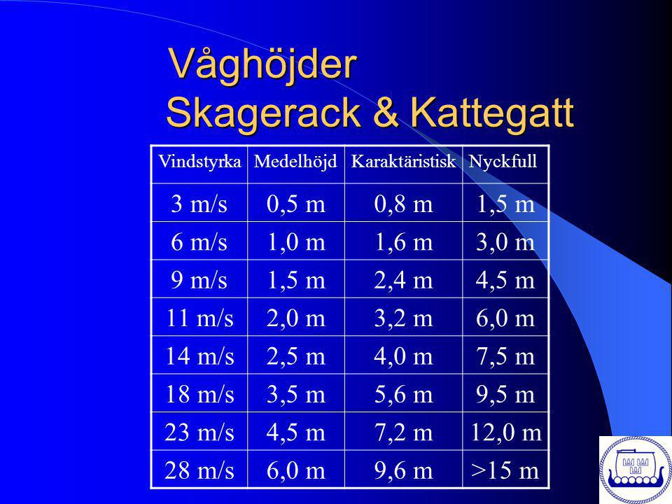 Våghöjder Skagerack & Kattegatt