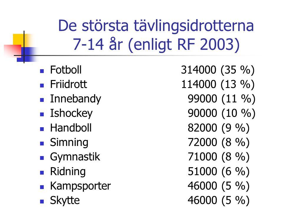 De största tävlingsidrotterna 7-14 år (enligt RF 2003)