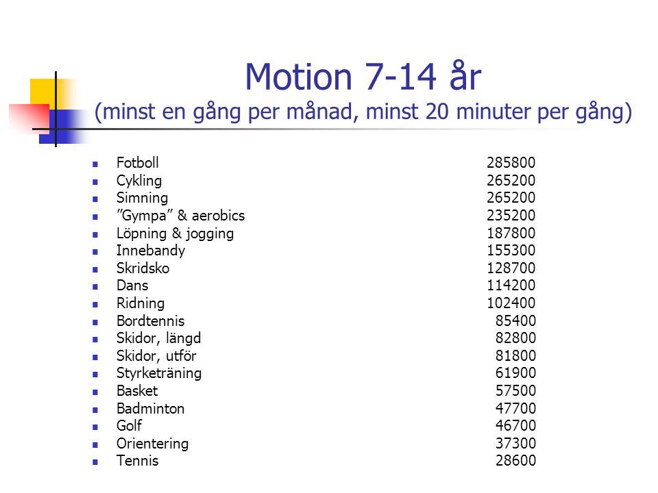 Motion 7-14 år (minst en gång per månad, minst 20 minuter per gång)