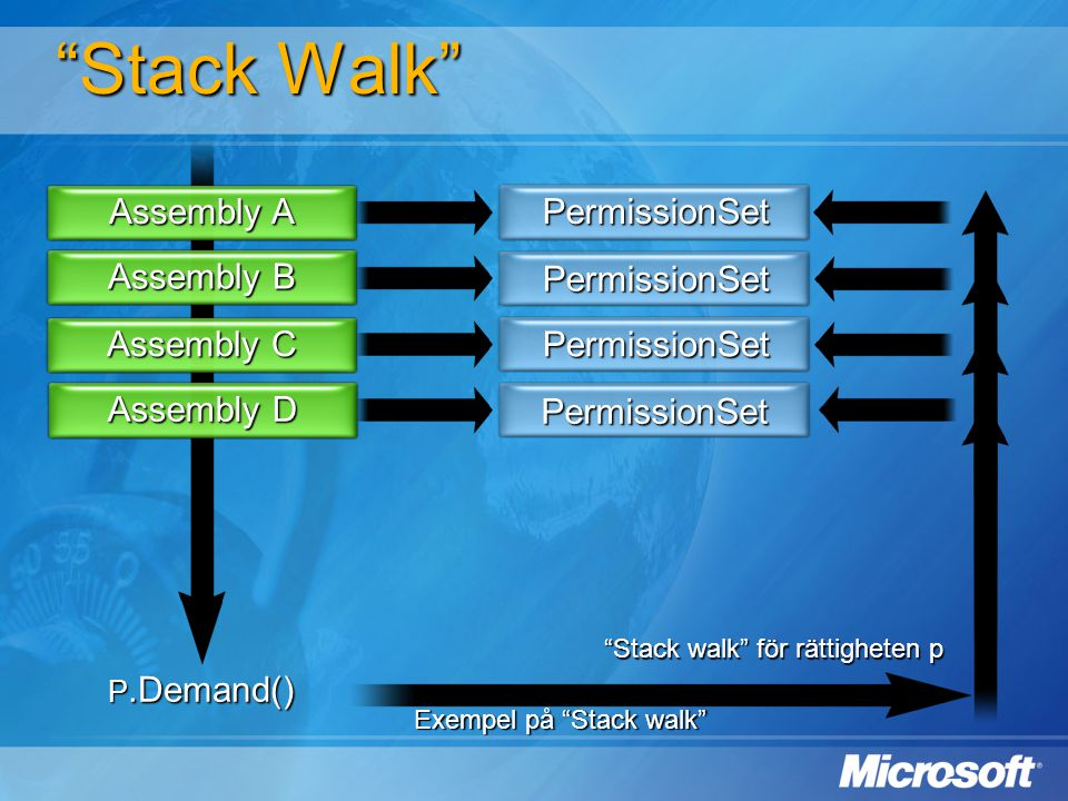 Stack Walk Assembly A PermissionSet Assembly B PermissionSet