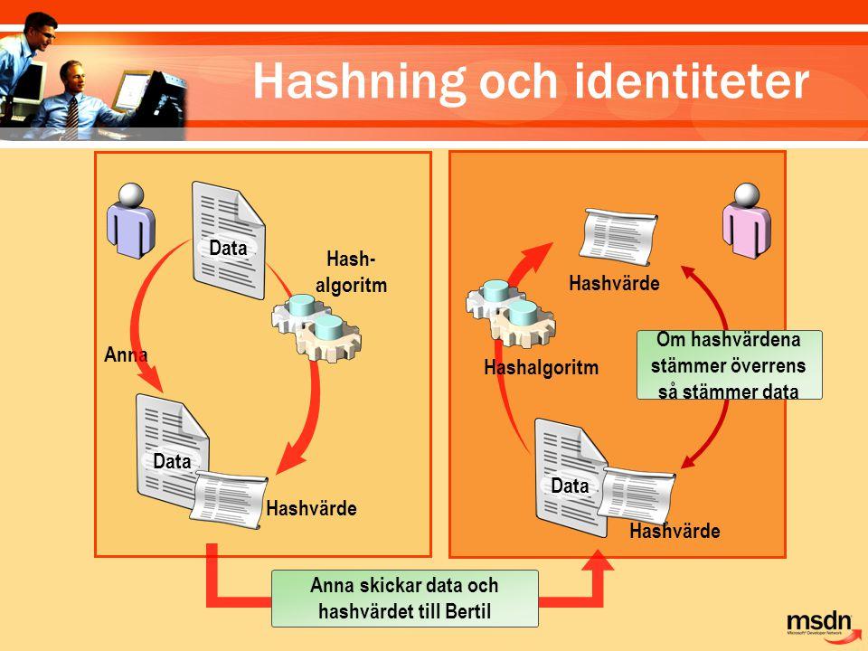 Hashning och identiteter