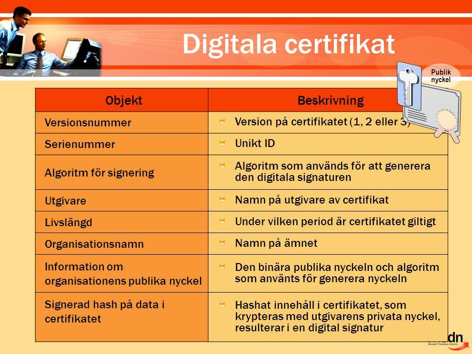 Digitala certifikat Objekt Beskrivning Versionsnummer