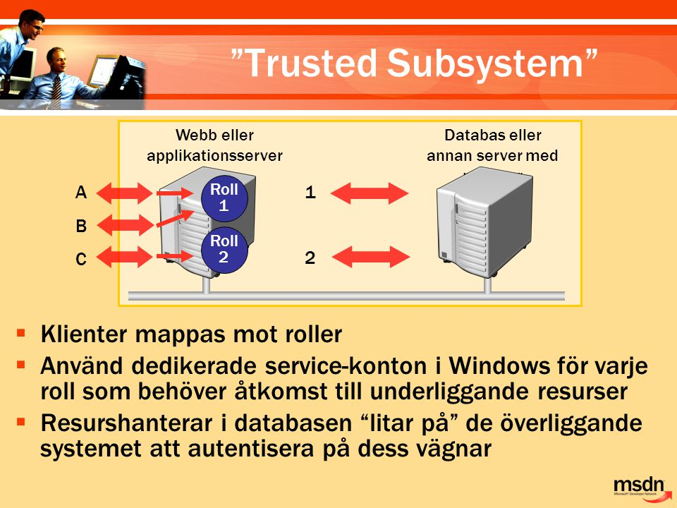 Trusted Subsystem Klienter mappas mot roller