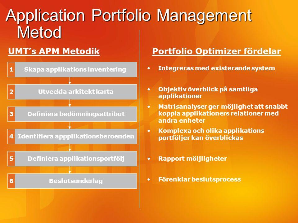 Application Portfolio Management Metod