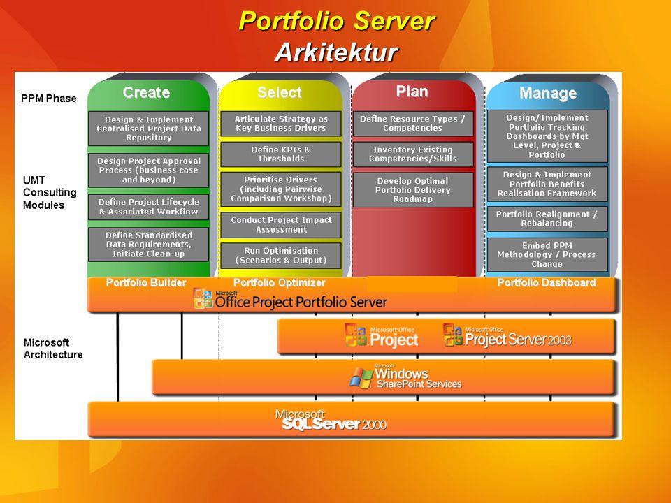 Portfolio Server Arkitektur