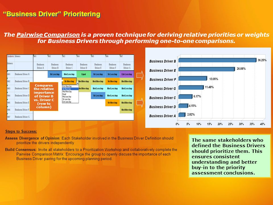 Business Driver Prioritering
