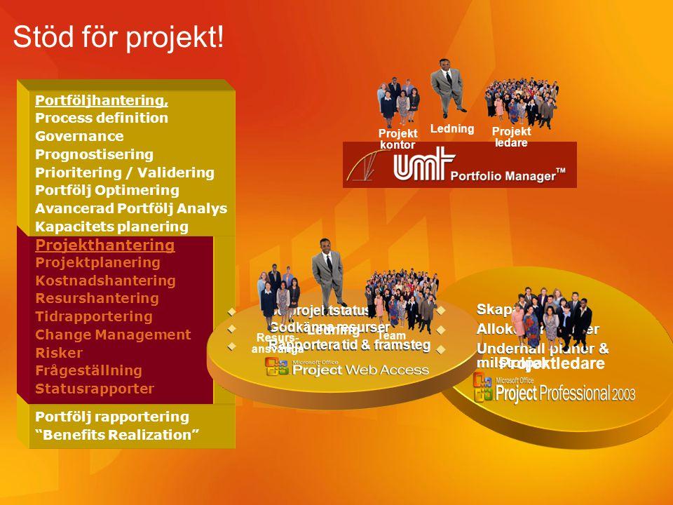 Stöd för projekt! Projektledare Projekthantering Skapa planer