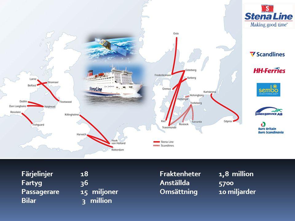 Färjelinjer 18 Fartyg 36 Passagerare 15 miljoner Bilar 3 million