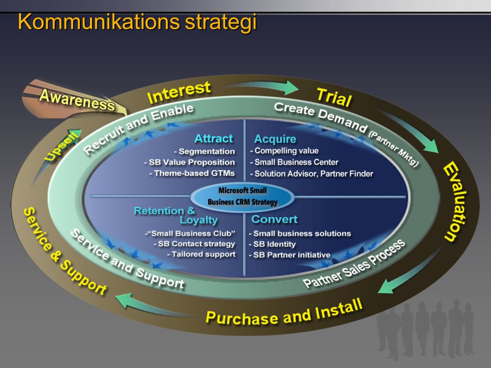 Kommunikations strategi