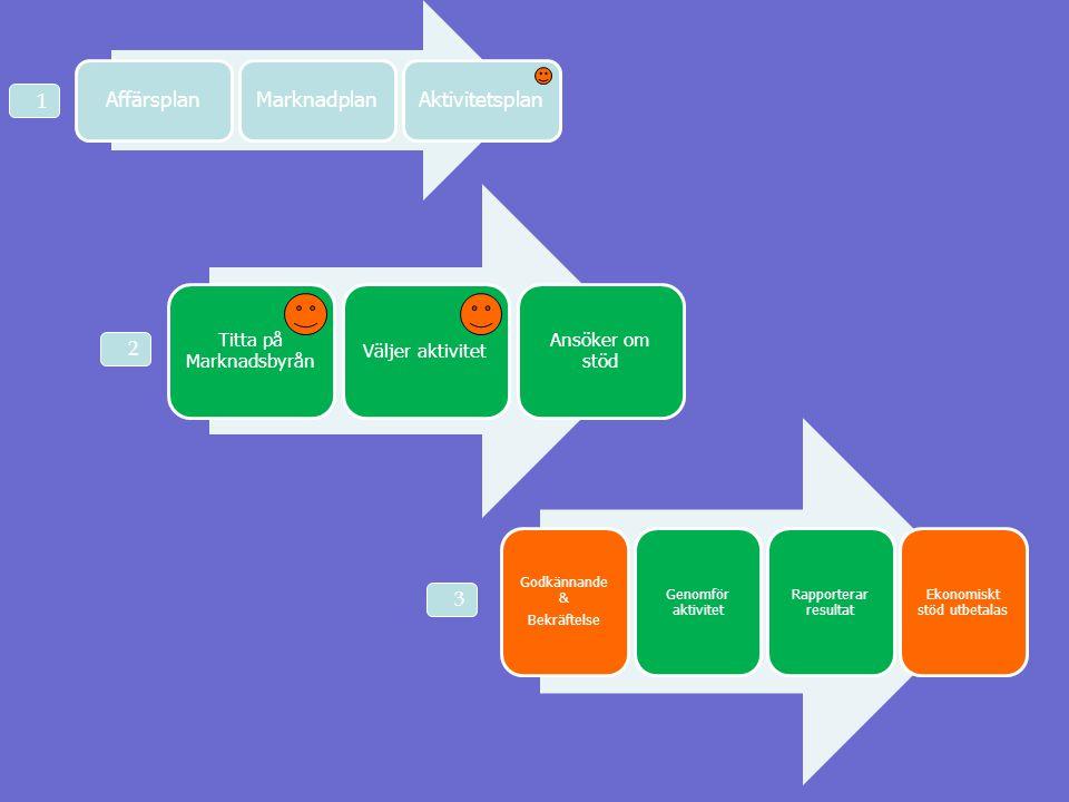 Affärsplan Marknadplan. Aktivitetsplan. 1. Titta på Marknadsbyrån. Väljer aktivitet. Ansöker om stöd.