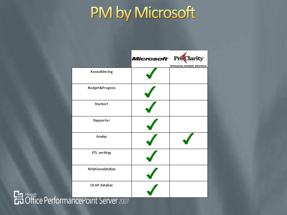 PM by Microsoft Konsolidering Budget&Prognos Styrkort Rapporter Analys