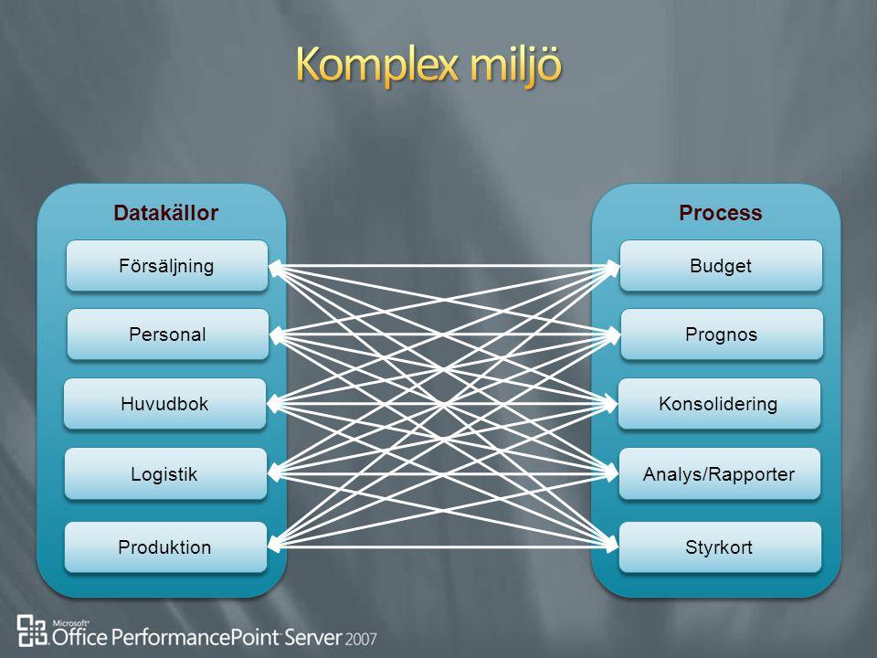 Komplex miljö Datakällor Process Försäljning Budget Personal Prognos