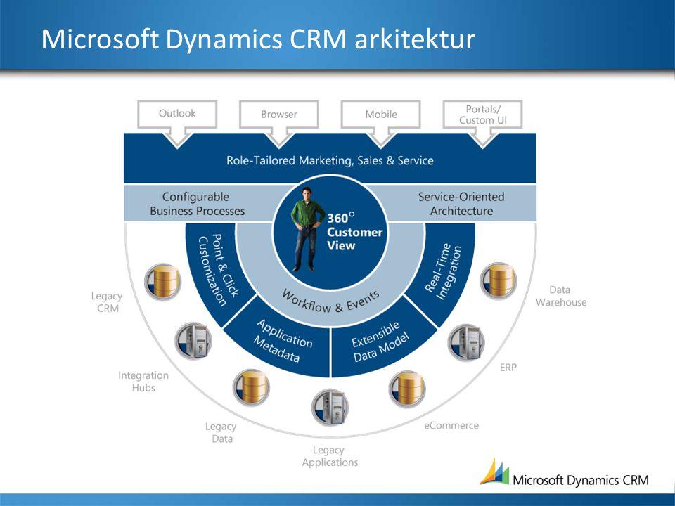 Microsoft Dynamics CRM arkitektur