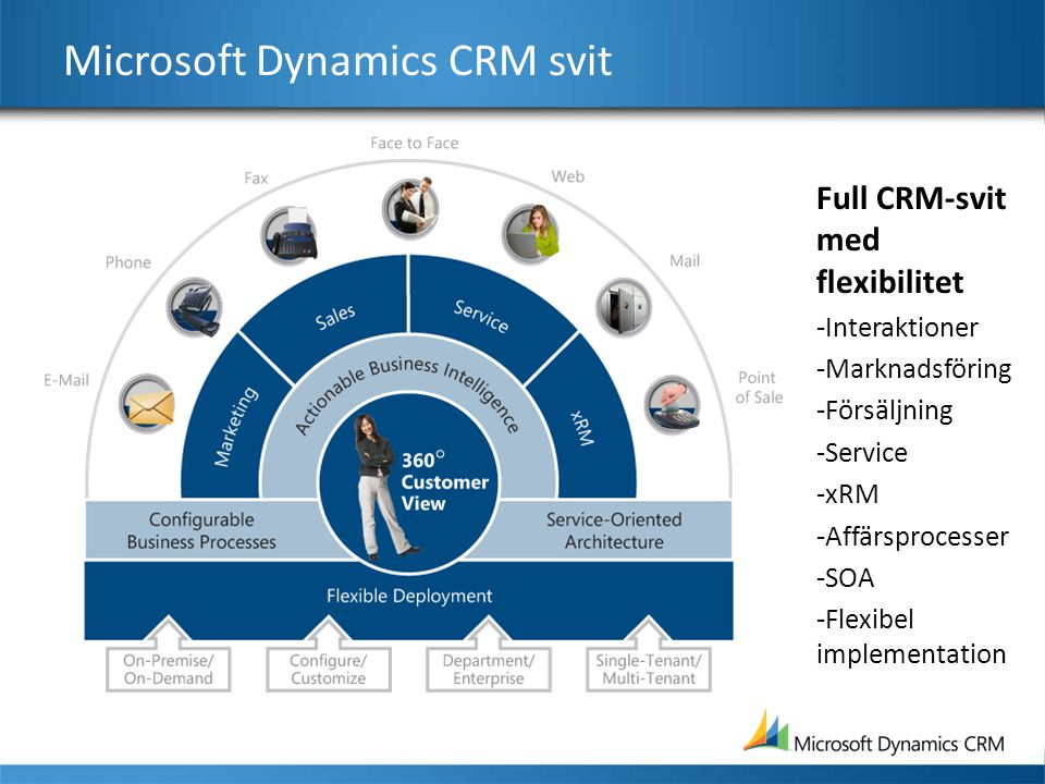 Microsoft Dynamics CRM svit