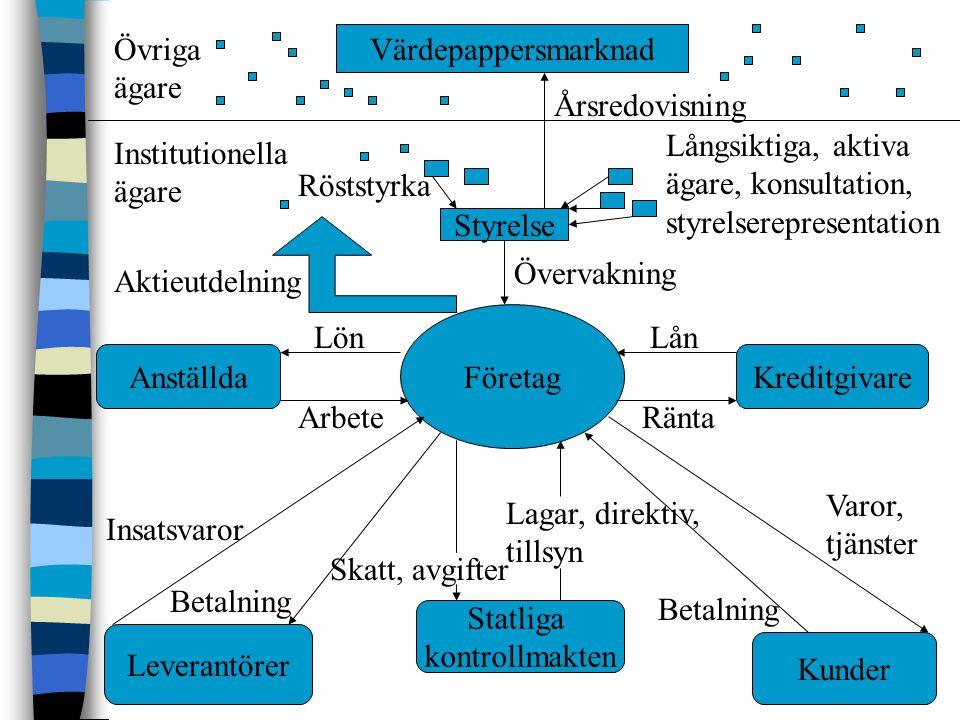 Övriga ägare Värdepappersmarknad. Årsredovisning. Långsiktiga, aktiva ägare, konsultation, styrelserepresentation.