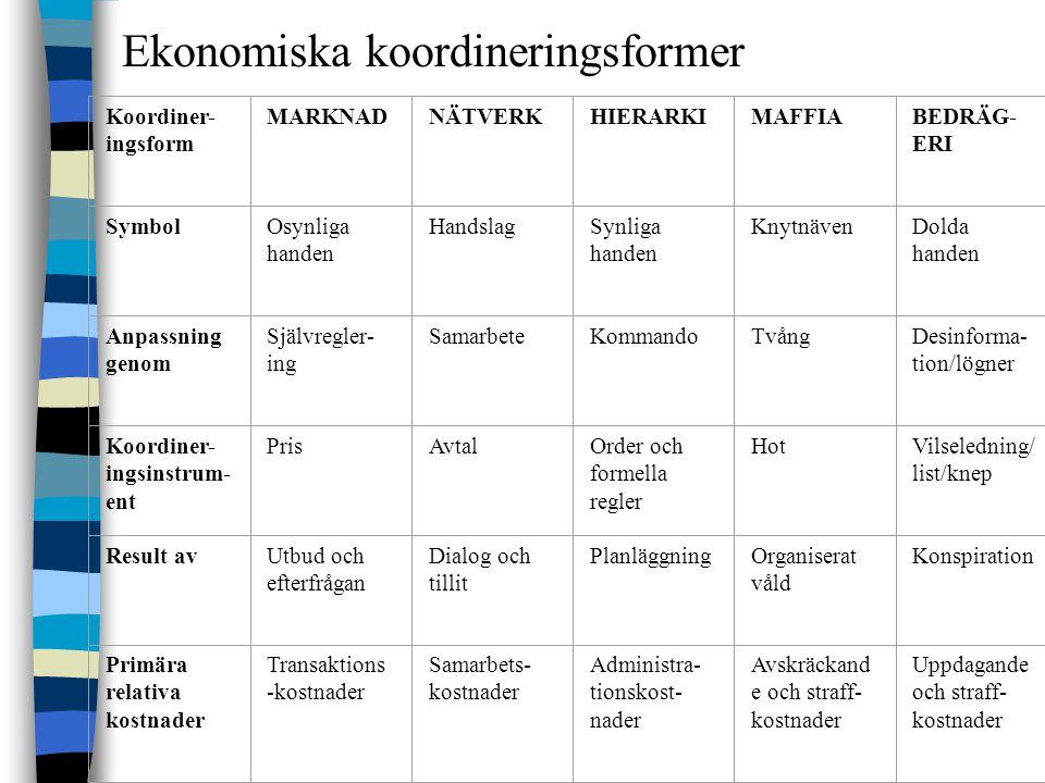 Ekonomiska koordineringsformer