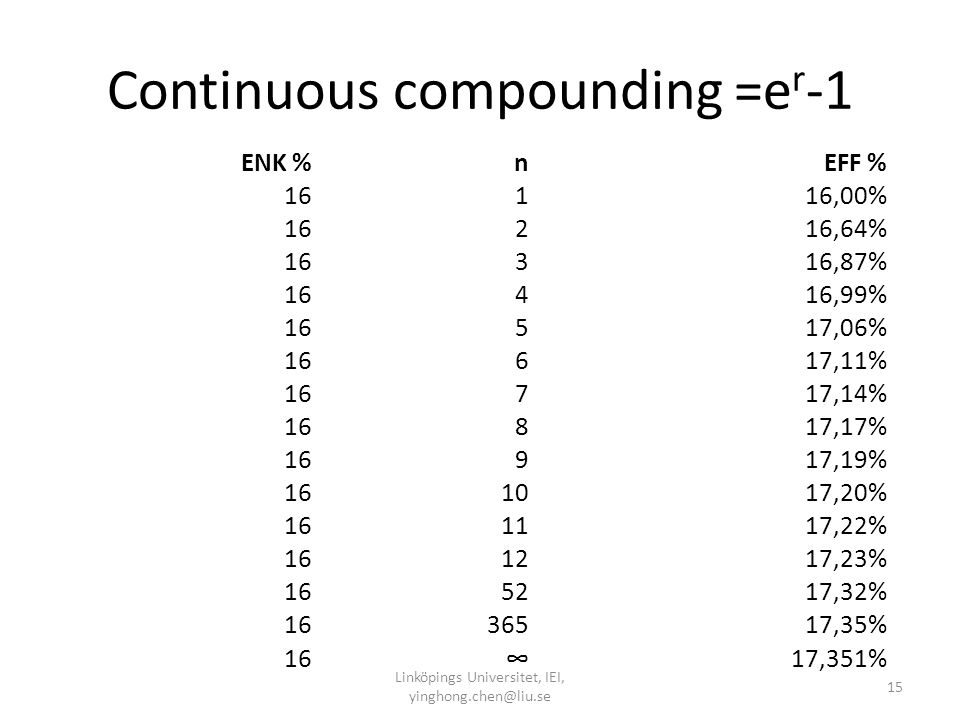 Continuous compounding =er-1