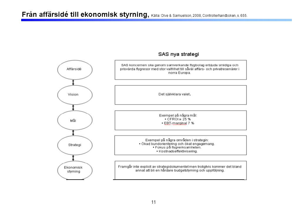 Företagets strategi Företagets styrsystem