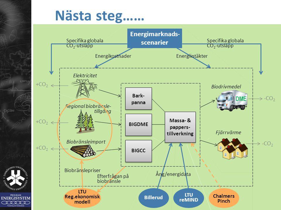 Nästa steg…… Energimarknads-scenarier +CO2 DME -CO2 +CO2 -CO2 +CO2