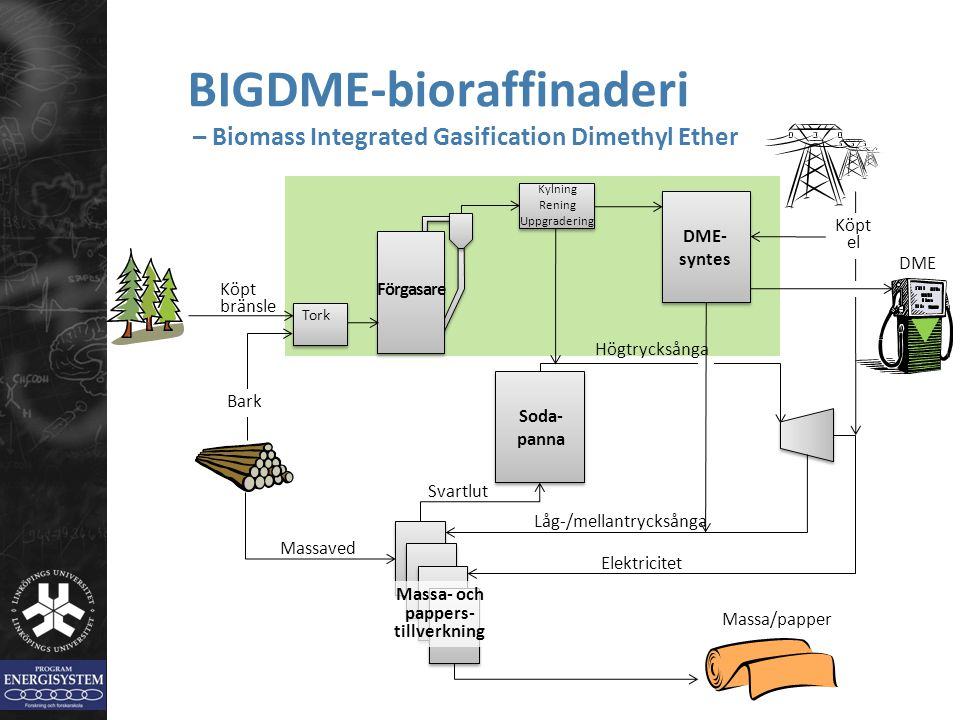 BIGDME-bioraffinaderi – Biomass Integrated Gasification Dimethyl Ether