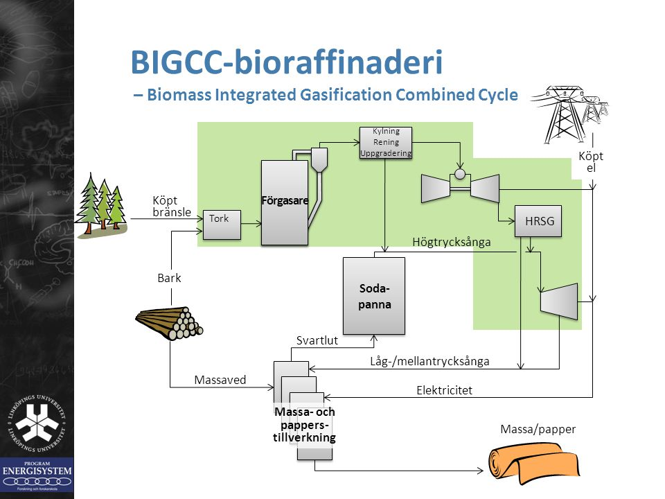 BIGCC-bioraffinaderi – Biomass Integrated Gasification Combined Cycle
