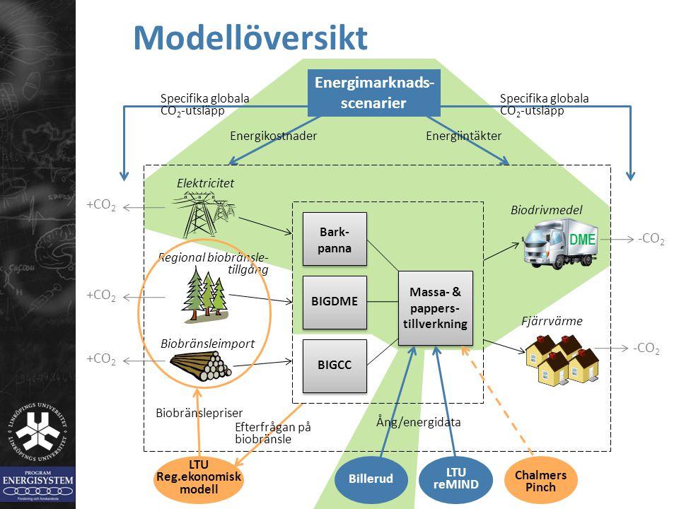 Modellöversikt Energimarknads-scenarier +CO2 DME -CO2 +CO2 -CO2 +CO2