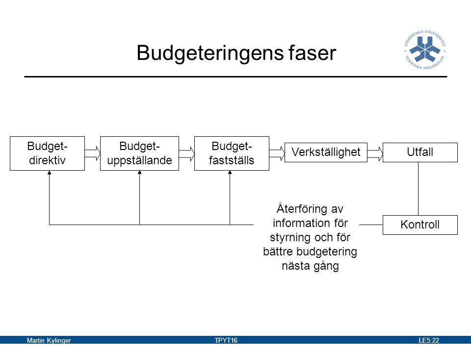 Budgeteringens faser Budget-direktiv Budget-uppställande