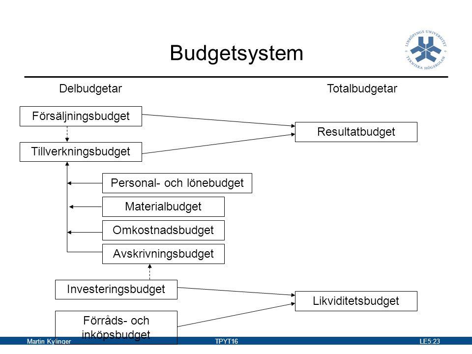 Budgetsystem Delbudgetar Totalbudgetar Försäljningsbudget